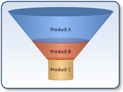 3DFunnel